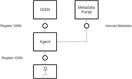 IGSN simplified system architecture